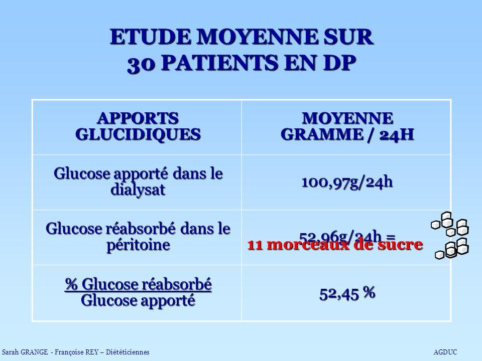 APPORTS GLUCIDIQUES MOYENNE GRAMME / 24H Glucose apporté dans le dialysat 100,97g/24h Glucose réabsorbé dans le péritoine 52,96g/24h = % Glucose réabs