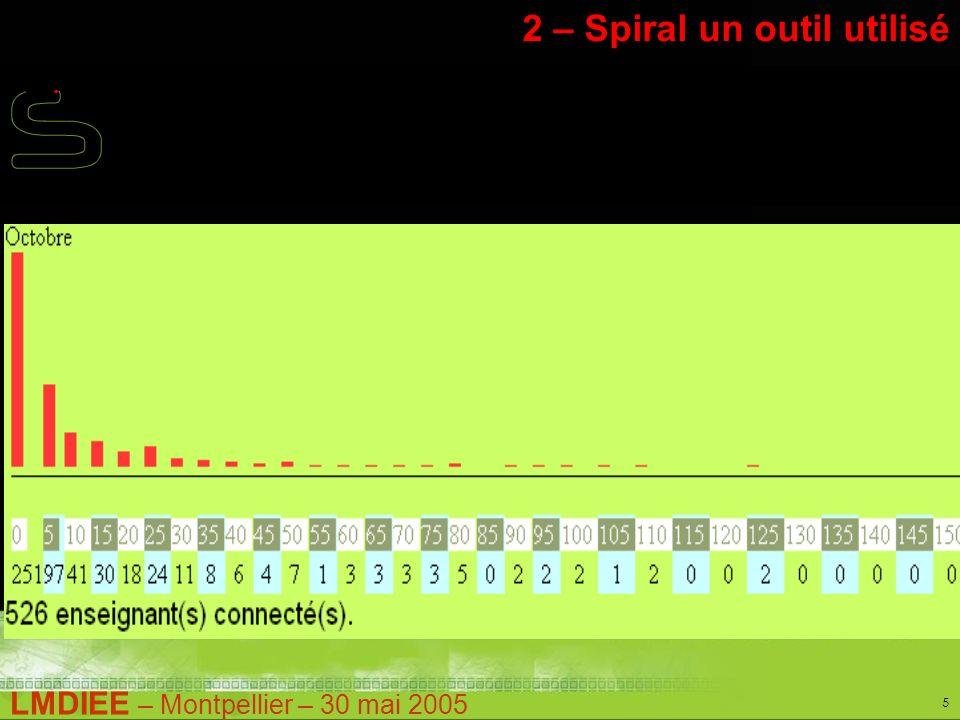 LMDIEE – Montpellier – 30 mai 2005 5 Stage Pratique – M1 2 – Spiral un outil utilisé