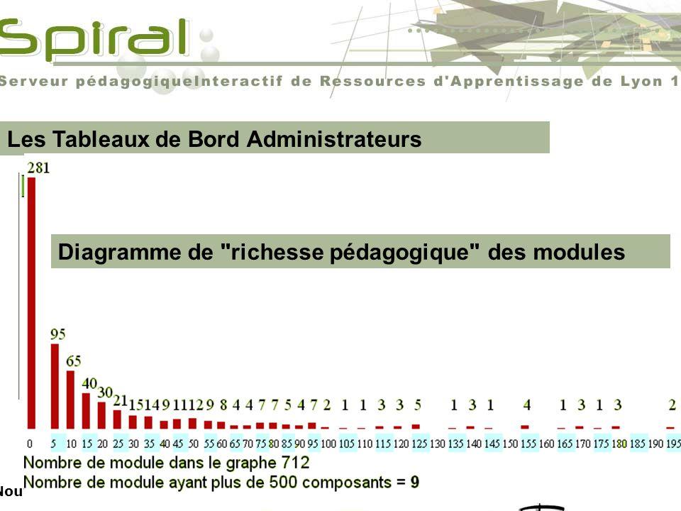 674 Modules ouverts Christophe Batier Les Tableaux de Bord Administrateurs Nouveaux outils de gestion de la plate-forme pour les administrateurs Diagr