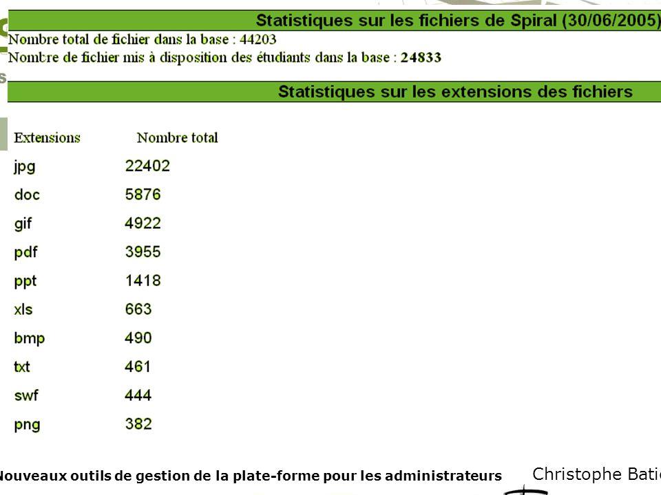 11 259 Étudiants utilisateurs Christophe Batier Les Tableaux de Bord Administrateurs Nouveaux outils de gestion de la plate-forme pour les administrateurs Mars Décembre