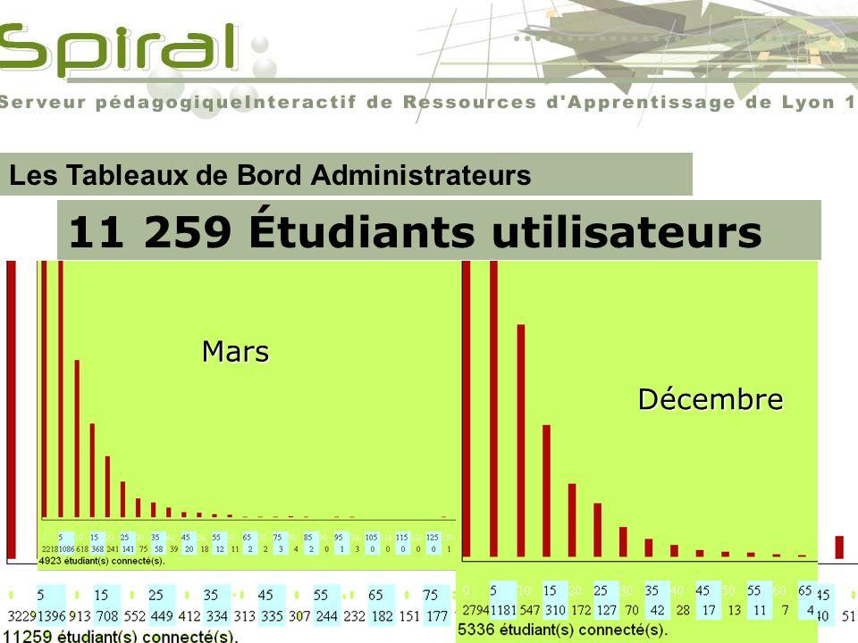 11 259 Étudiants utilisateurs Christophe Batier Les Tableaux de Bord Administrateurs Nouveaux outils de gestion de la plate-forme pour les administrat
