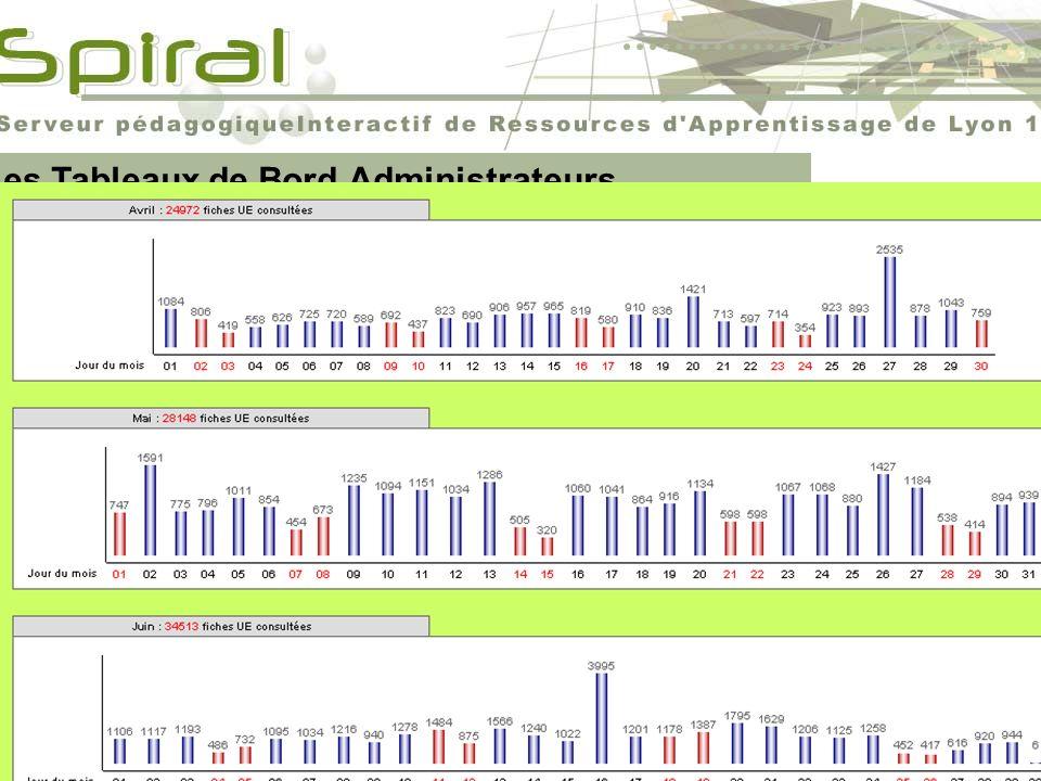 Catalogues des UE Christophe Batier Les Tableaux de Bord Administrateurs Nouveaux outils de gestion de la plate-forme pour les administrateurs