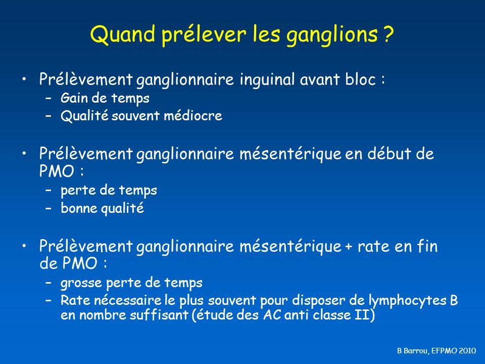 B Barrou, EFPMO 2010 En pratique 276 prélèvements ganglionnaires en Île de France en 2001 : –60 (22 %) : insuffisants.