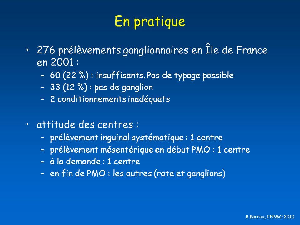 B Barrou, EFPMO 2010 En pratique 276 prélèvements ganglionnaires en Île de France en 2001 : –60 (22 %) : insuffisants. Pas de typage possible –33 (12