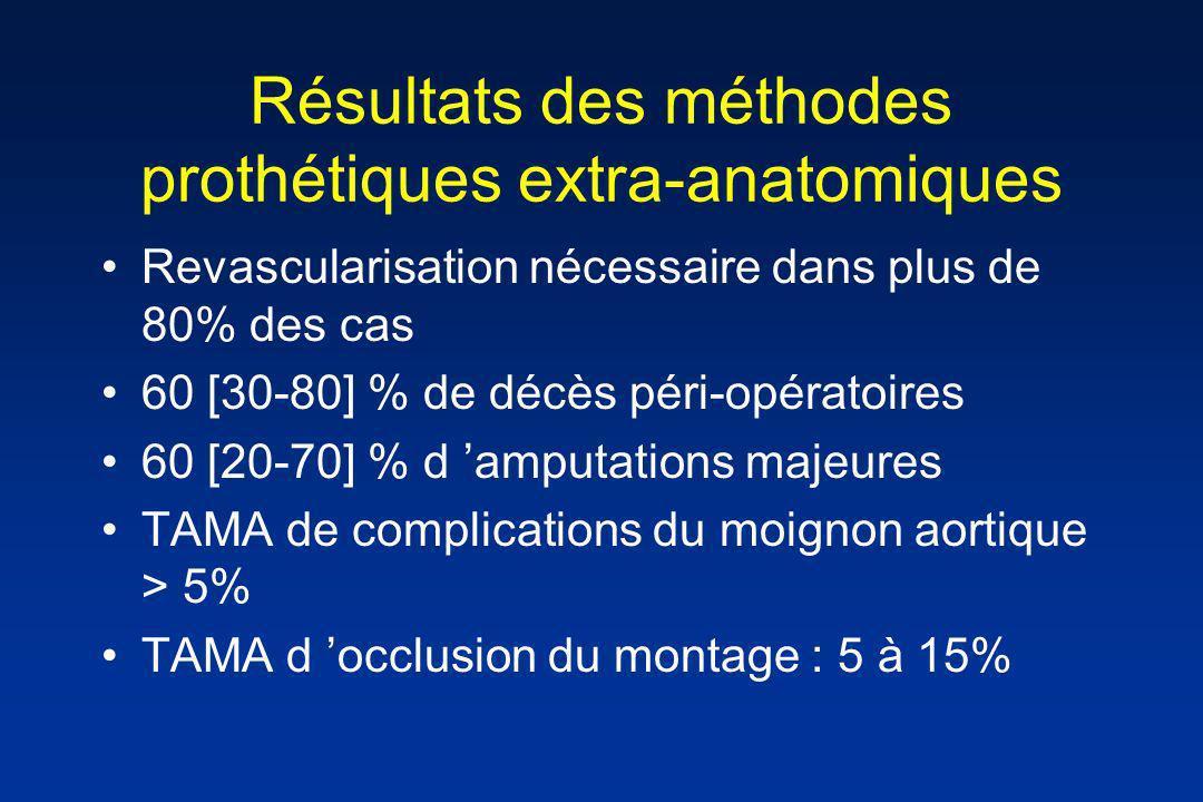 Résultats des méthodes prothétiques extra-anatomiques Revascularisation nécessaire dans plus de 80% des cas 60 [30-80] % de décès péri-opératoires 60