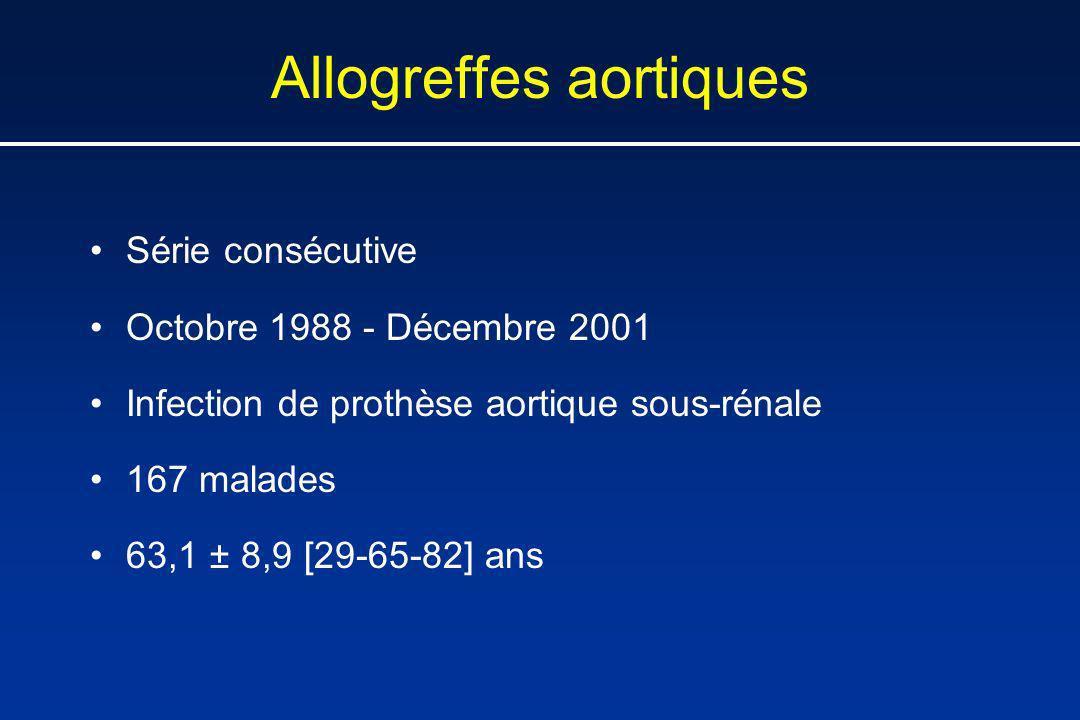 Allogreffes aortiques Série consécutive Octobre 1988 - Décembre 2001 Infection de prothèse aortique sous-rénale 167 malades 63,1 ± 8,9 [29-65-82] ans