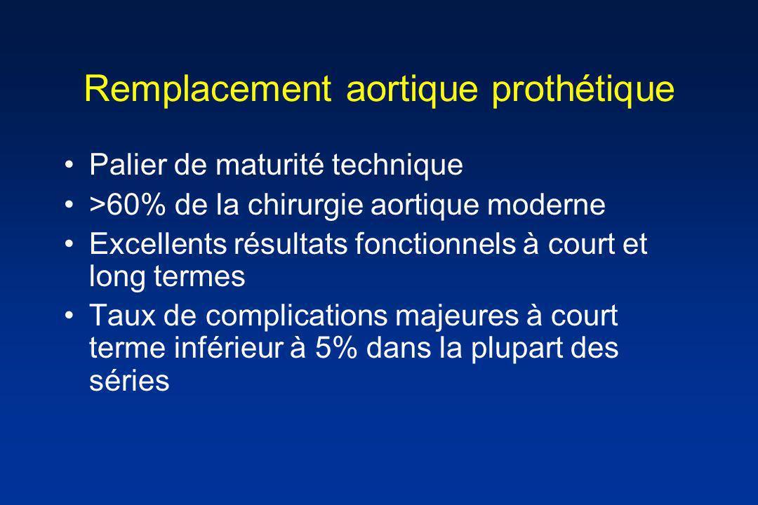 Remplacement aortique prothétique Palier de maturité technique >60% de la chirurgie aortique moderne Excellents résultats fonctionnels à court et long