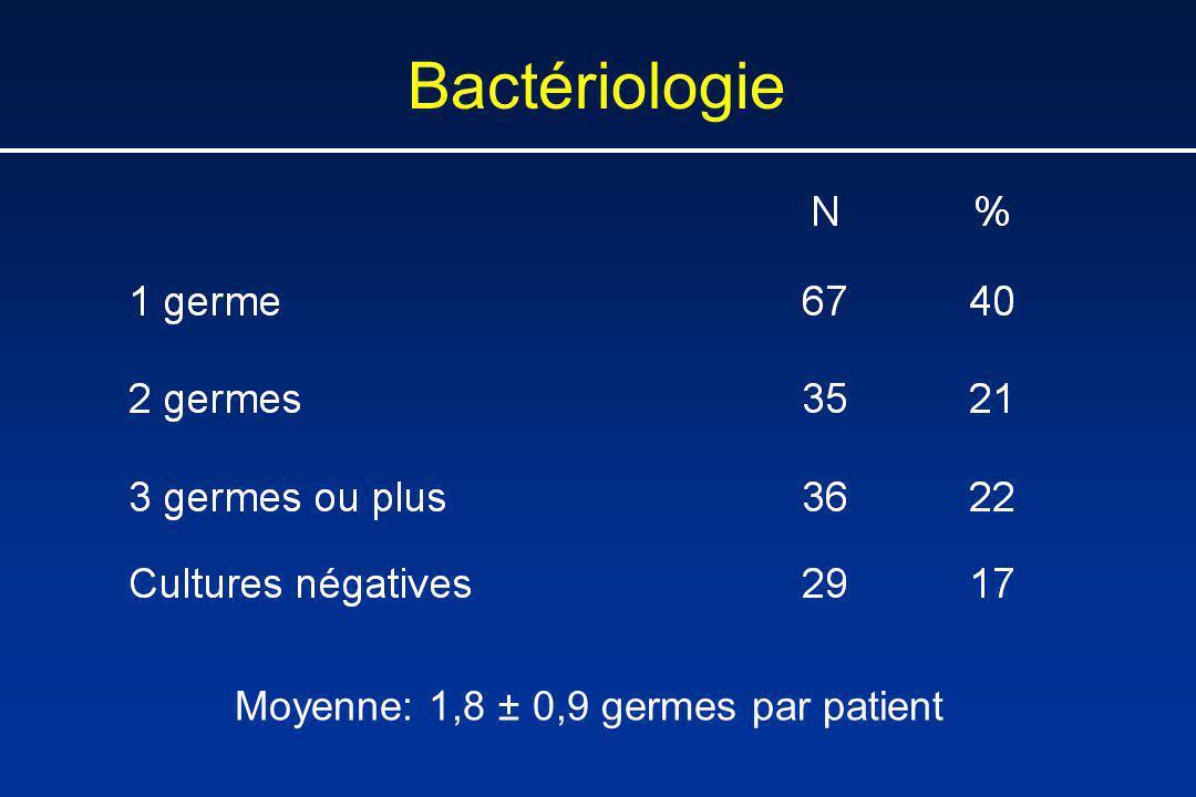Bactériologie Moyenne: 1,8 ± 0,9 germes par patient