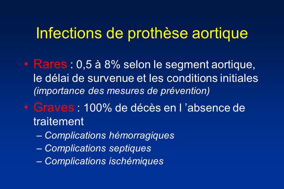 Infections de prothèse aortique Rares : 0,5 à 8% selon le segment aortique, le délai de survenue et les conditions initiales (importance des mesures d