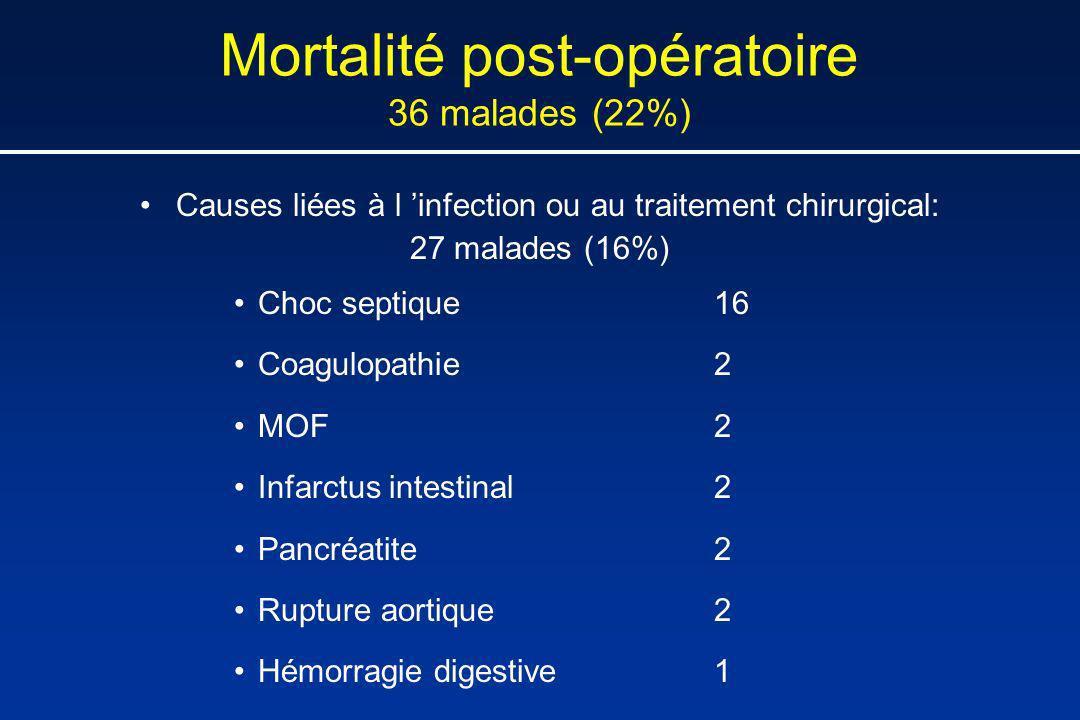 Mortalité post-opératoire 36 malades (22%) Causes liées à l infection ou au traitement chirurgical: 27 malades (16%) Choc septique16 Coagulopathie2 MO