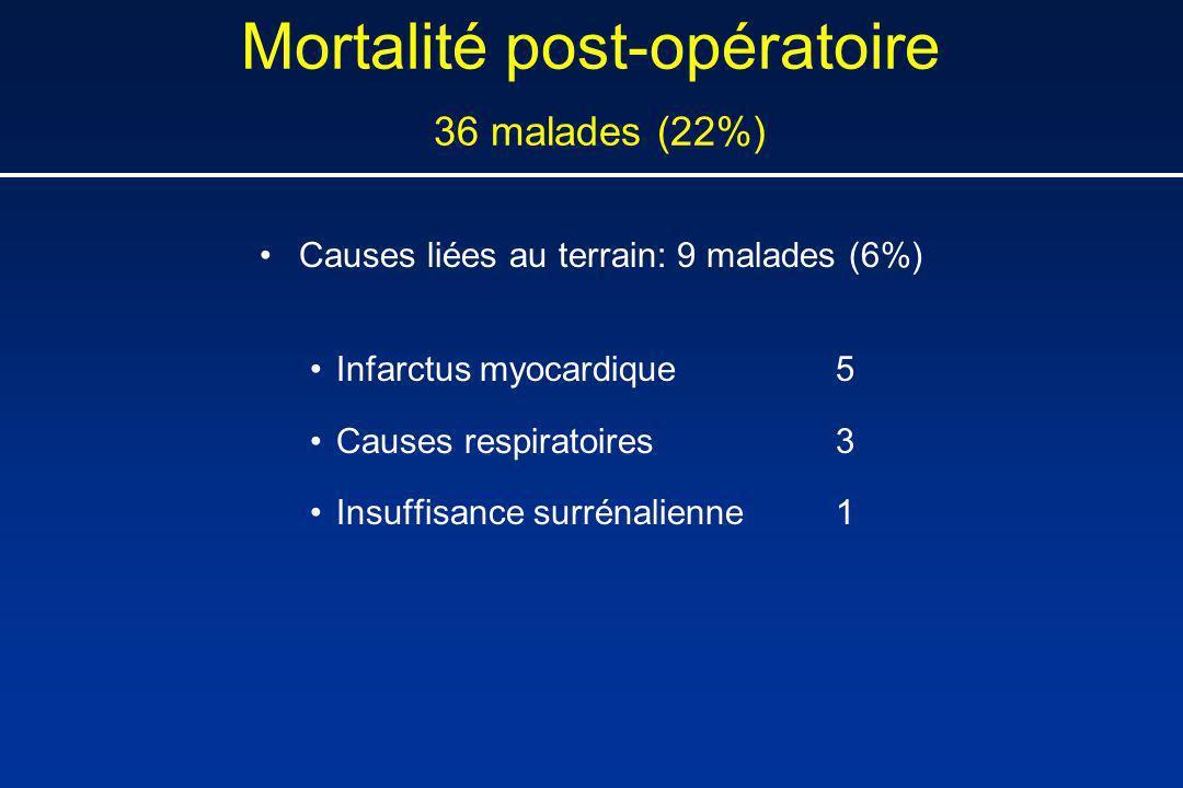 Mortalité post-opératoire 36 malades (22%) Causes liées au terrain: 9 malades (6%) Infarctus myocardique5 Causes respiratoires3 Insuffisance surrénali