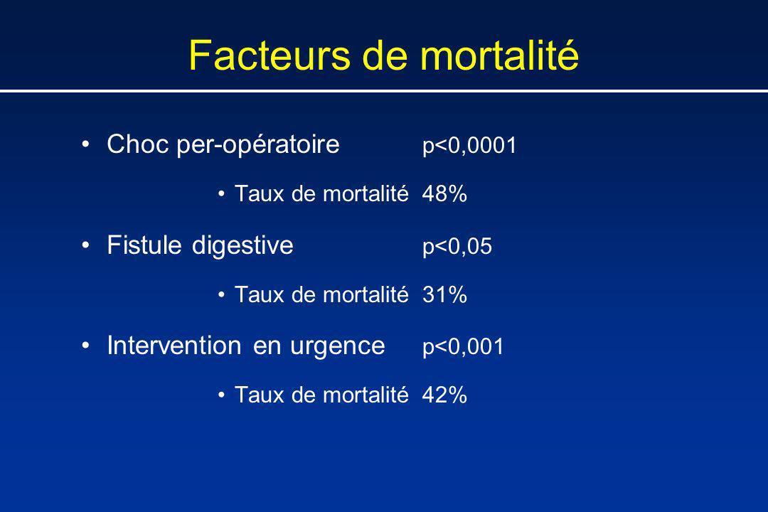 Facteurs de mortalité Choc per-opératoire p<0,0001 Taux de mortalité48% Fistule digestive p<0,05 Taux de mortalité31% Intervention en urgence p<0,001