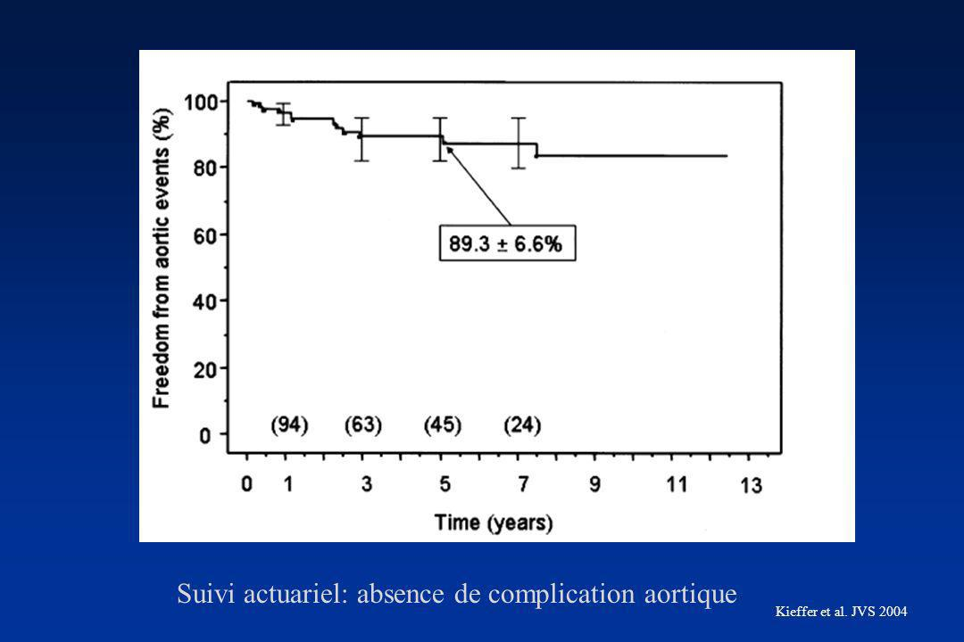 Kieffer et al. JVS 2004 Suivi actuariel: absence de complication aortique