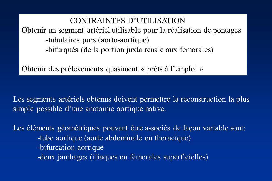 CONTRAINTES DUTILISATION Obtenir un segment artériel utilisable pour la réalisation de pontages -tubulaires purs (aorto-aortique) -bifurqués (de la po