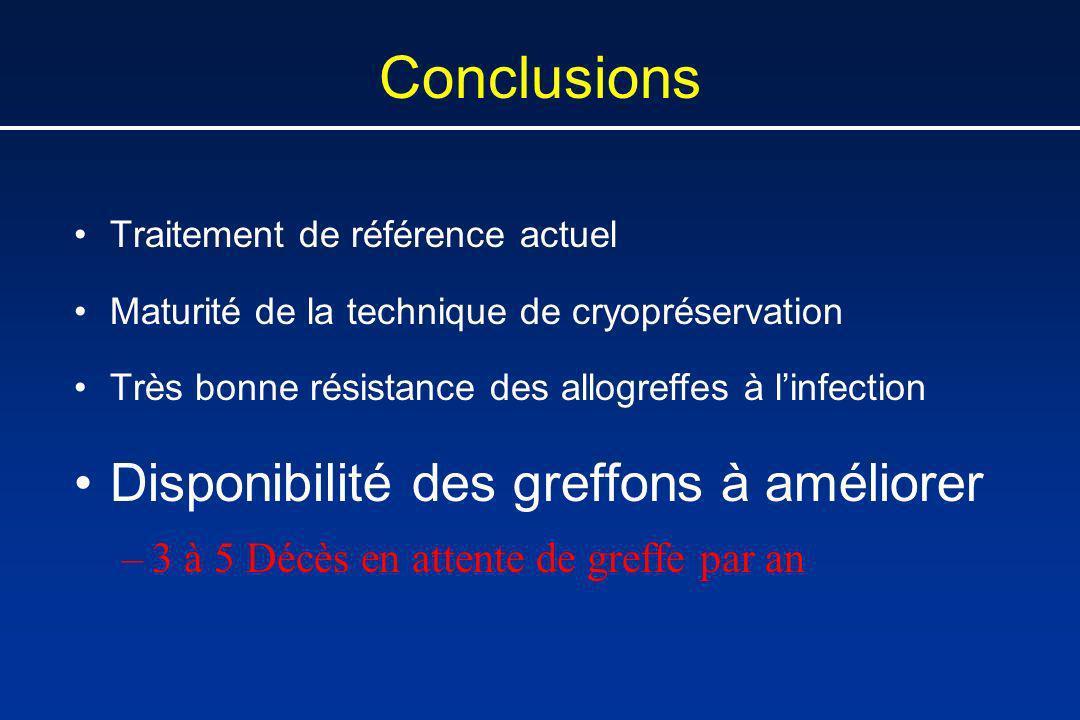 Conclusions Traitement de référence actuel Maturité de la technique de cryopréservation Très bonne résistance des allogreffes à linfection Disponibili