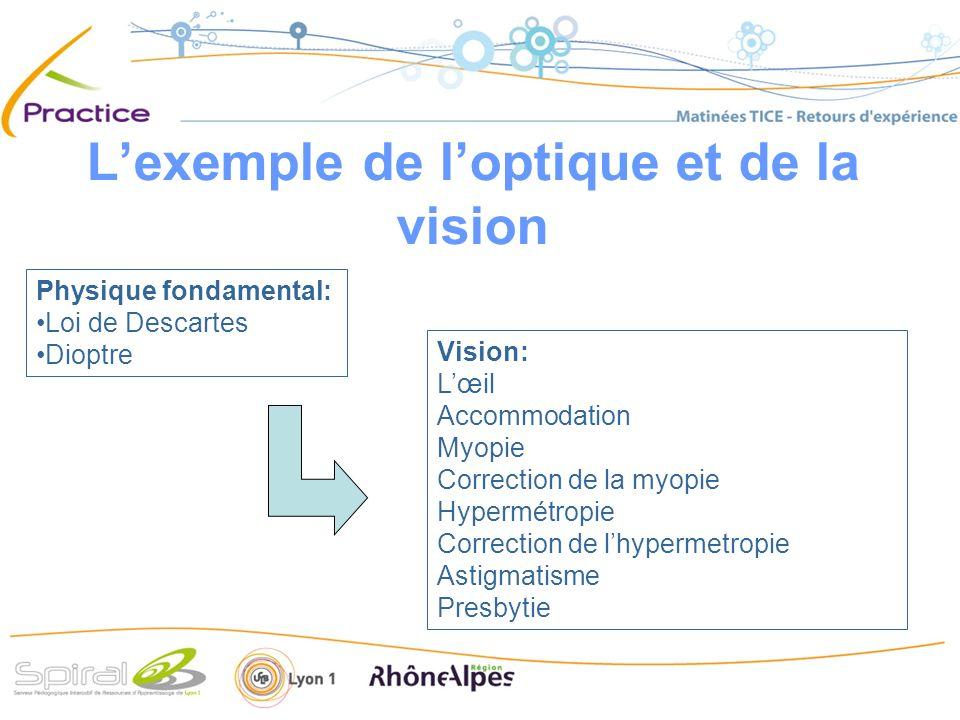 Lexemple de loptique et de la vision Physique fondamental: Loi de Descartes Dioptre Vision: Lœil Accommodation Myopie Correction de la myopie Hypermétropie Correction de lhypermetropie Astigmatisme Presbytie