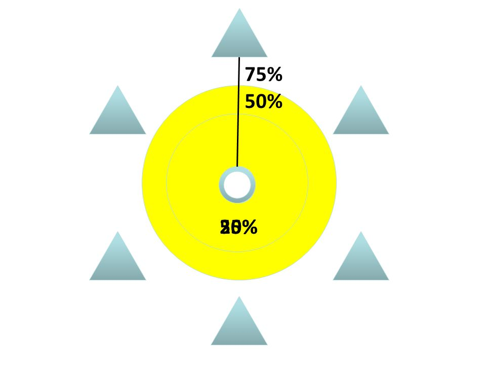 25% 50% 75% 50%