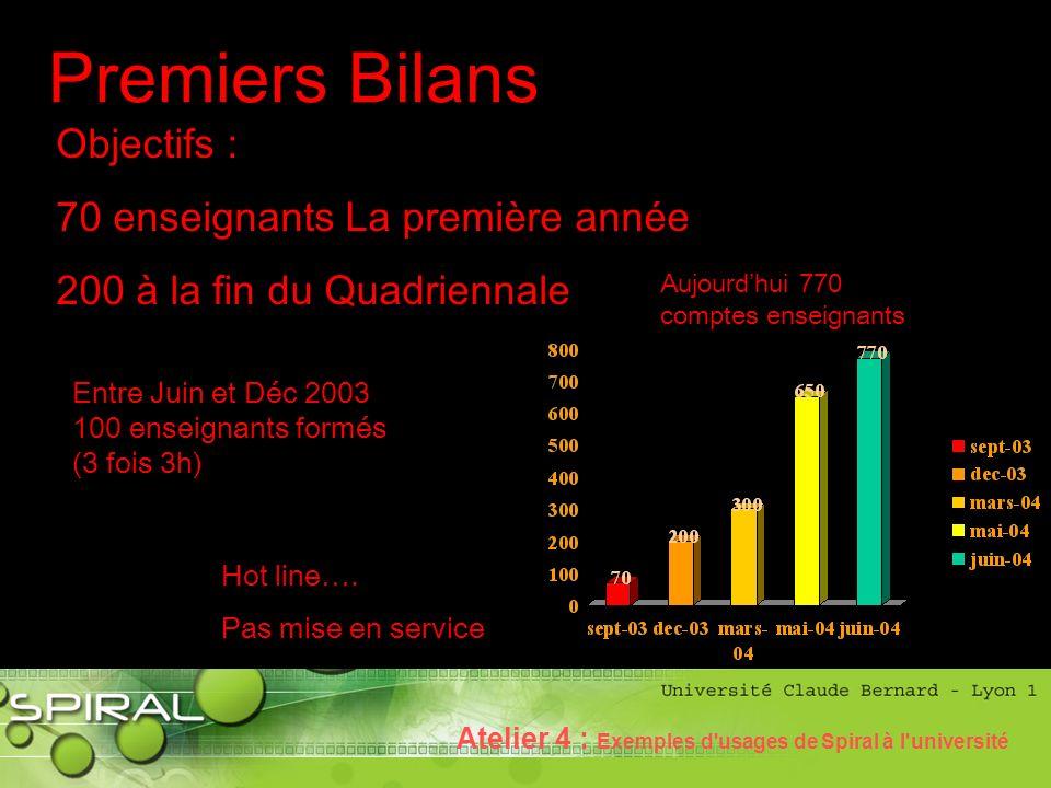 Phase historique Premiers Bilans Entre Juin et Déc 2003 100 enseignants formés (3 fois 3h) Hot line….
