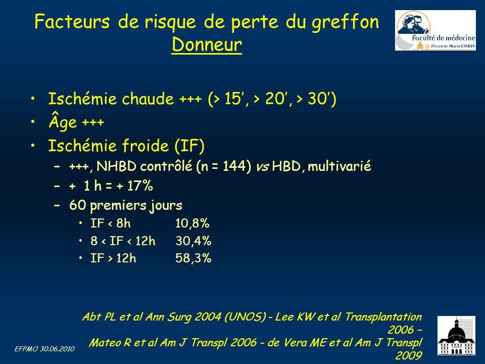 EFPMO 30.06.2010 Facteurs de risque de perte du greffon Donneur Ischémie chaude +++ (> 15, > 20, > 30) Âge +++ Ischémie froide (IF) –+++, NHBD contrôl