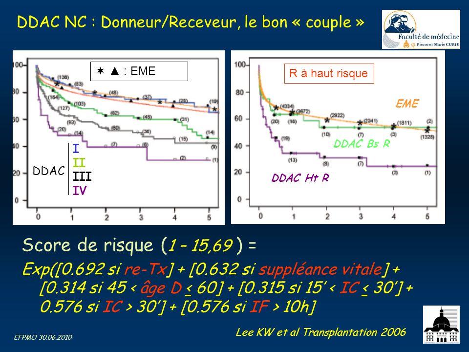 EFPMO 30.06.2010 DDAC NC : Donneur/Receveur, le bon « couple » Score de risque ( 1 – 15,69 ) = Exp([0.692 si re-Tx] + [0.632 si suppléance vitale] + [