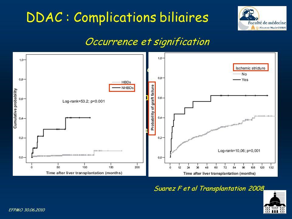 EFPMO 30.06.2010 DDAC : Complications biliaires Hors thrombose artérielle et compl. anastomotiques Non anastomotiques = cholangiopathie ischémique –EM