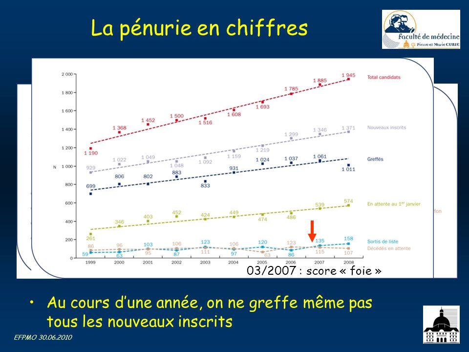 EFPMO 30.06.2010 La pénurie en chiffres Au cours dune année, on ne greffe même pas tous les nouveaux inscrits 03/2007 : score « foie »