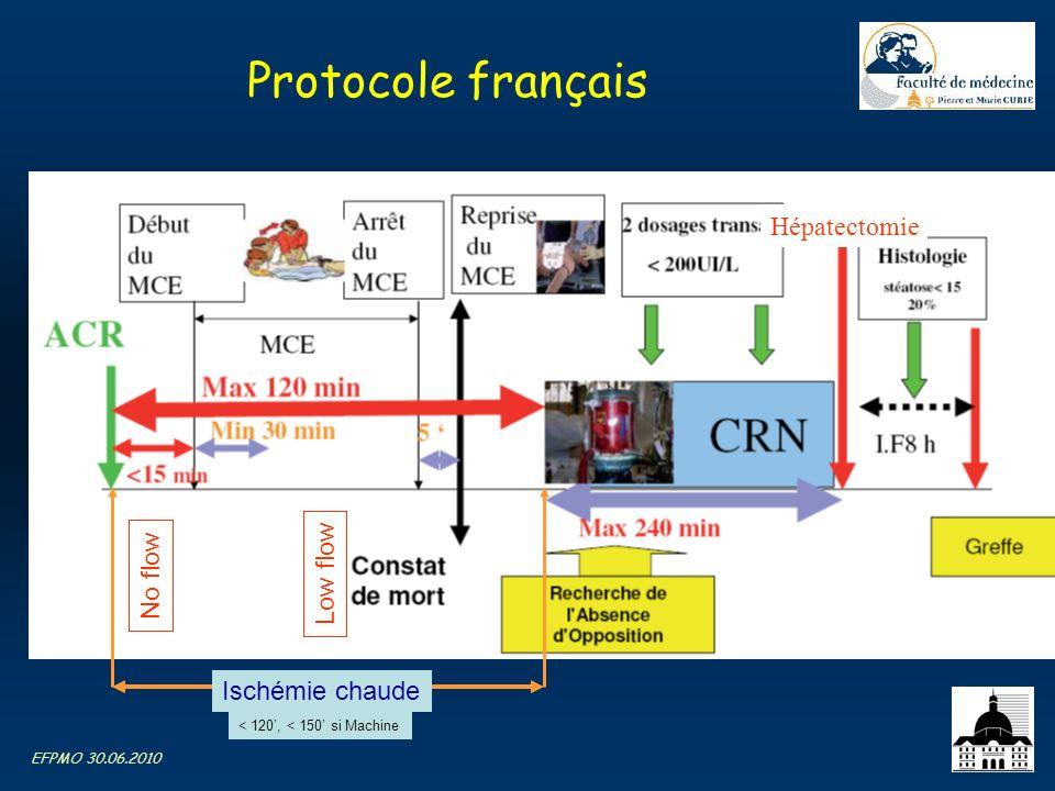 EFPMO 30.06.2010 Protocole français Hépatectomie No flow Low flow Ischémie chaude < 120, < 150 si Machine