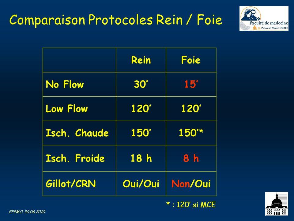 EFPMO 30.06.2010 Comparaison Protocoles Rein / Foie ReinFoie No Flow3015 Low Flow120 Isch. Chaude150150* Isch. Froide18 h8 h Gillot/CRNOui/OuiNon/Oui