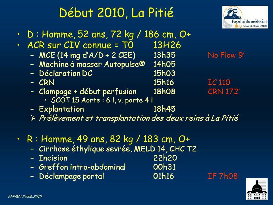 EFPMO 30.06.2010 Début 2010, La Pitié D : Homme, 52 ans, 72 kg / 186 cm, O+ ACR sur CIV connue = T013H26 –MCE (14 mg dA/D + 2 CEE)13h35No Flow 9 –Mach