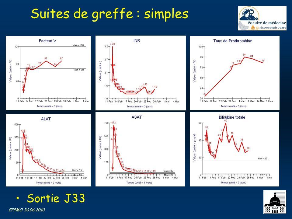 EFPMO 30.06.2010 Suites de greffe : simples Sortie J33