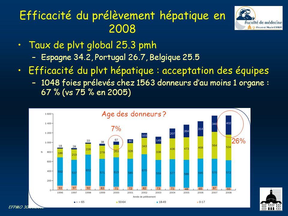 EFPMO 30.06.2010 Efficacité du prélèvement hépatique en 2008 Taux de plvt global 25.3 pmh –Espagne 34.2, Portugal 26.7, Belgique 25.5 Efficacité du pl