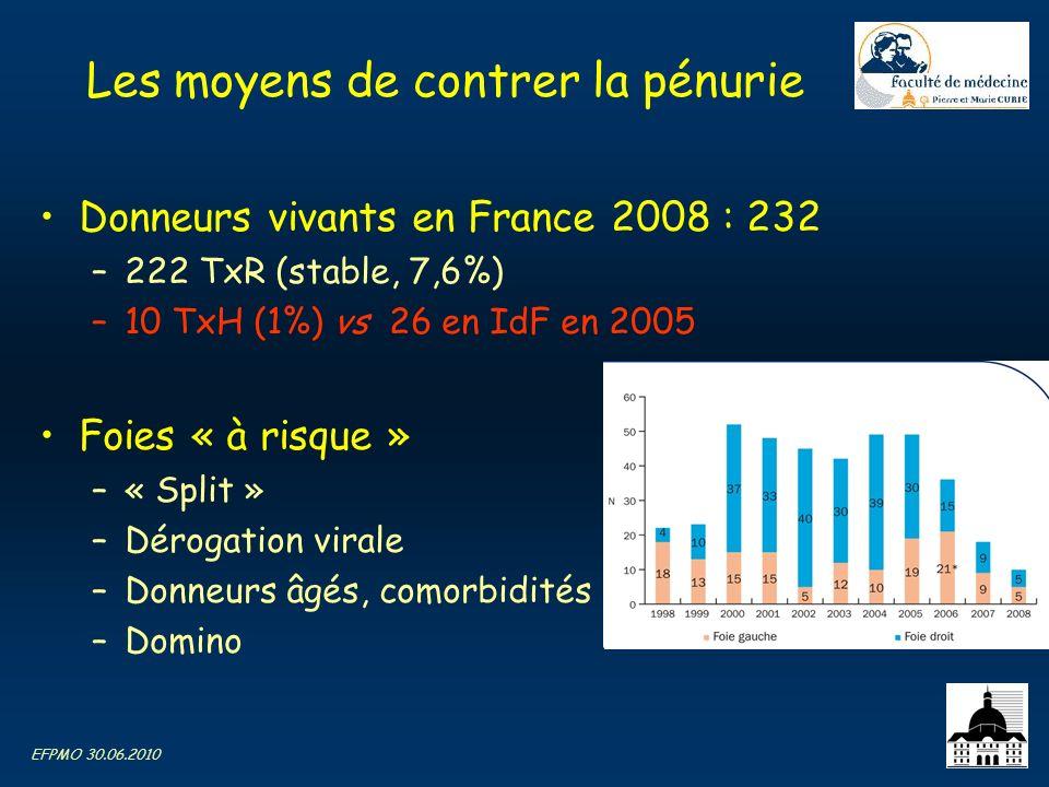 EFPMO 30.06.2010 Les moyens de contrer la pénurie Donneurs vivants en France 2008 : 232 –222 TxR (stable, 7,6%) –10 TxH (1%) vs 26 en IdF en 2005 Foie