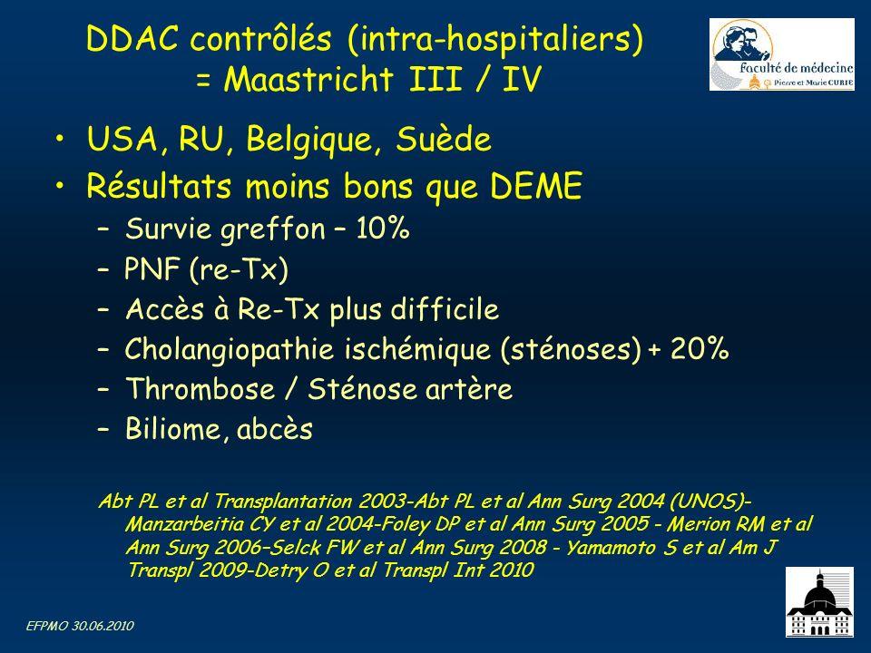 EFPMO 30.06.2010 DDAC contrôlés (intra-hospitaliers) = Maastricht III / IV USA, RU, Belgique, Suède Résultats moins bons que DEME –Survie greffon – 10