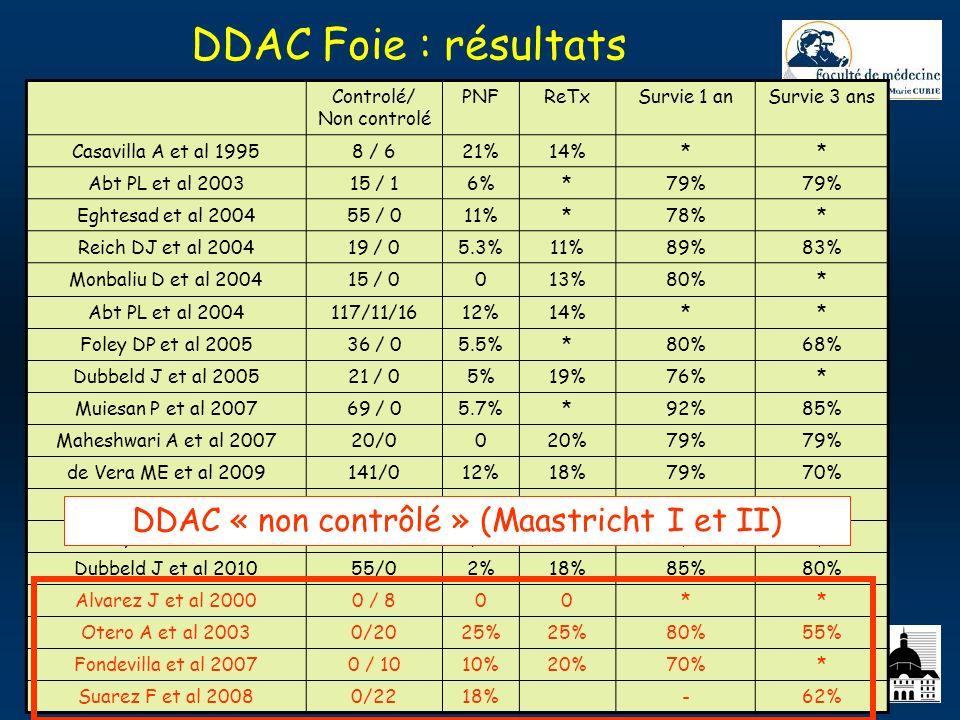 EFPMO 30.06.2010 DDAC Foie : résultats Controlé/ Non controlé PNFReTxSurvie 1 anSurvie 3 ans Casavilla A et al 19958 / 621%14%** Abt PL et al 200315 /