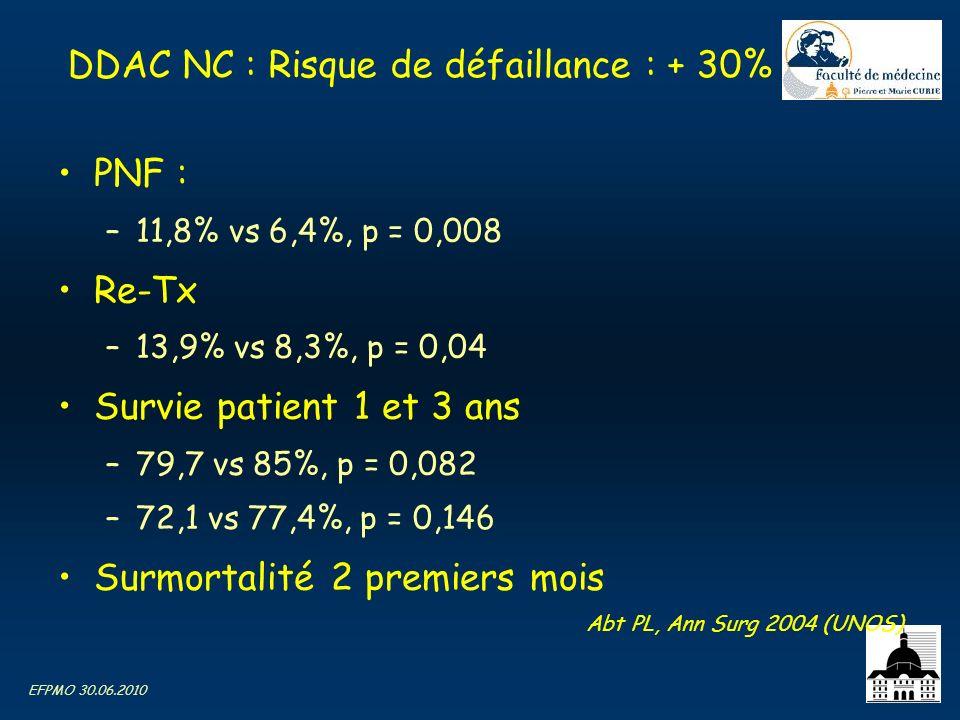 EFPMO 30.06.2010 DDAC NC : Risque de défaillance : + 30% PNF : –11,8% vs 6,4%, p = 0,008 Re-Tx –13,9% vs 8,3%, p = 0,04 Survie patient 1 et 3 ans –79,