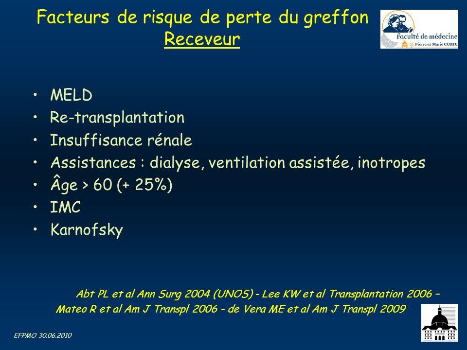 EFPMO 30.06.2010 Facteurs de risque de perte du greffon Receveur MELD Re-transplantation Insuffisance rénale Assistances : dialyse, ventilation assist