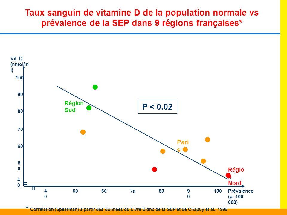 Taux sanguin de vitamine D de la population normale vs prévalence de la SEP dans 9 régions françaises* 4040 5050 60 70 80 90 100 Vit. D (nmol/m l) Pré