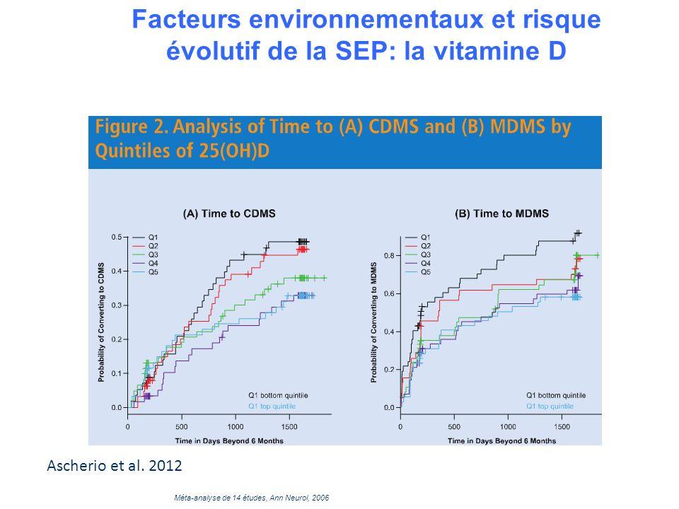 Facteurs environnementaux et risque évolutif de la SEP: la vitamine D (Méta-analyse de 14 études, Ann Neurol, 2006 Ascherio et al. 2012