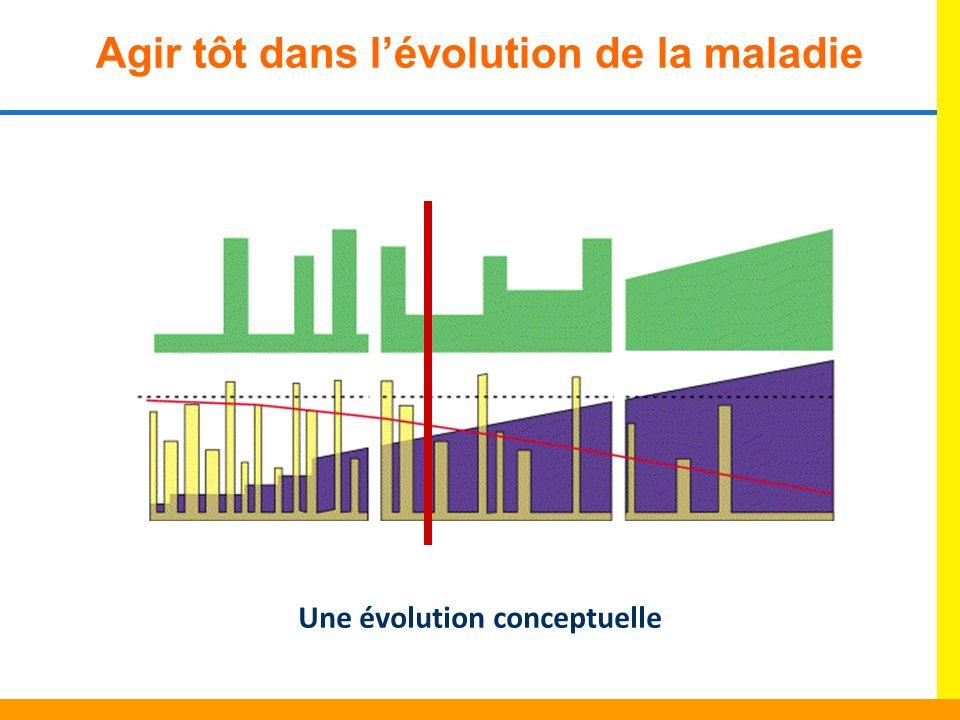 Une évolution conceptuelle Agir tôt dans lévolution de la maladie
