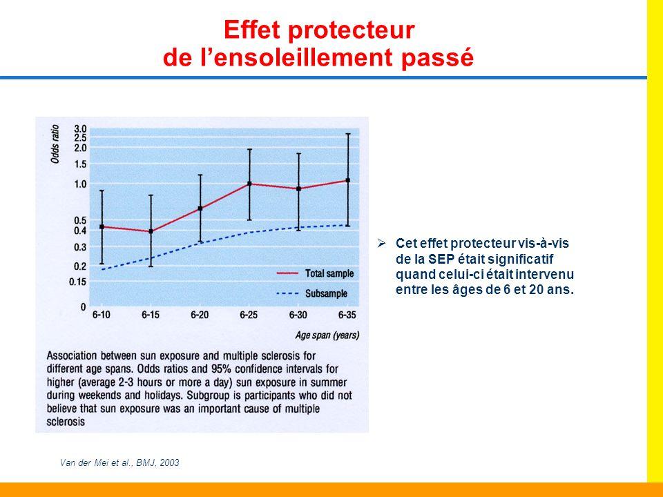 Cet effet protecteur vis-à-vis de la SEP était significatif quand celui-ci était intervenu entre les âges de 6 et 20 ans. Effet protecteur de lensolei