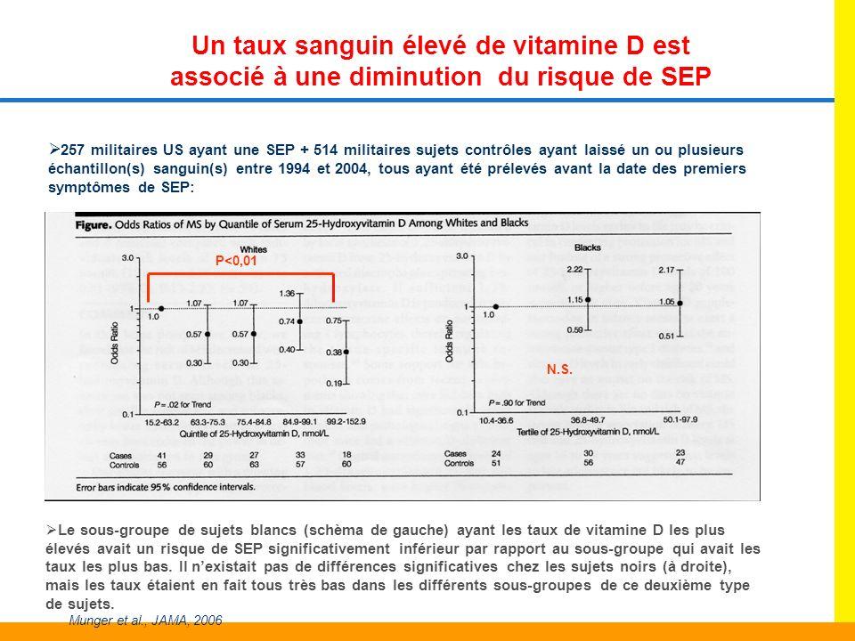 Un taux sanguin élevé de vitamine D est associé à une diminution du risque de SEP 257 militaires US ayant une SEP + 514 militaires sujets contrôles ay