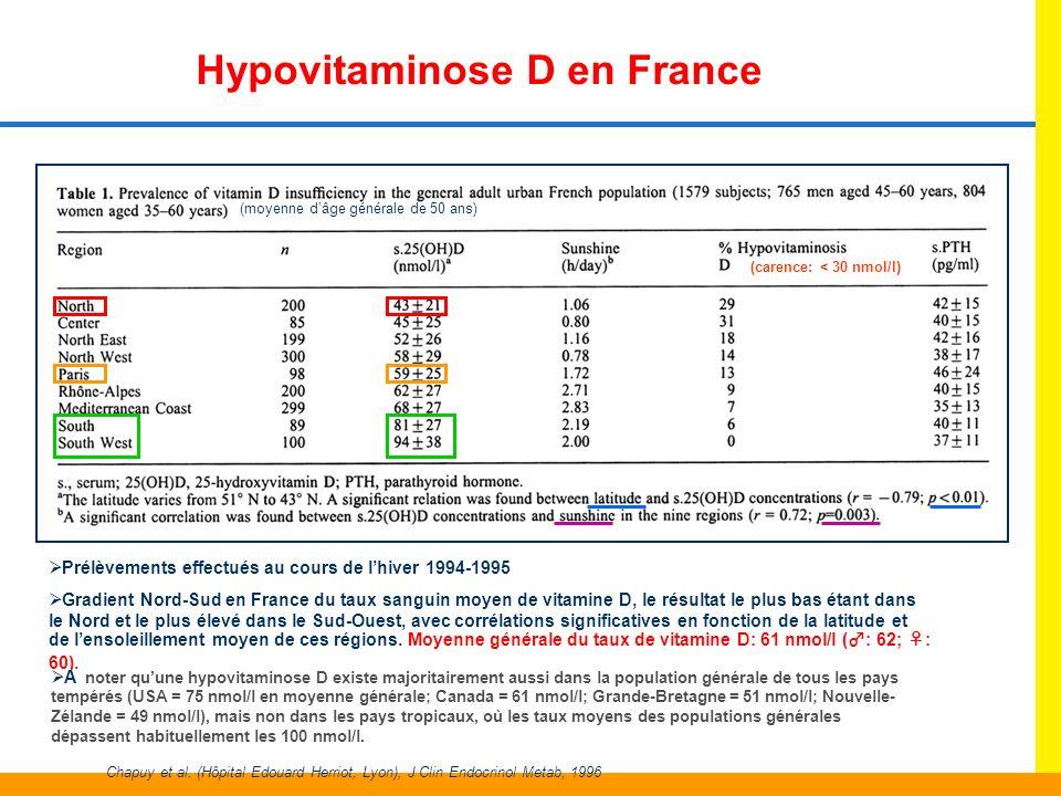 Hypovitaminose D en France Gradient Nord-Sud en France du taux sanguin moyen de vitamine D, le résultat le plus bas étant dans le Nord et le plus élev