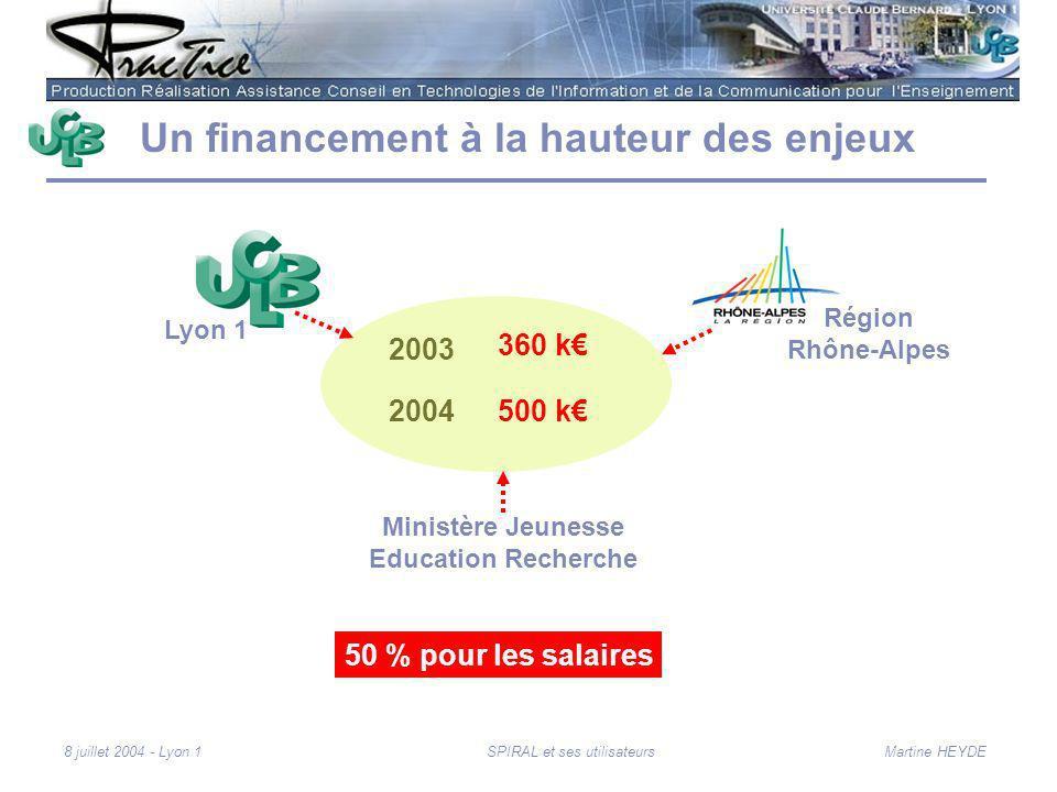 Martine HEYDE8 juillet 2004 - Lyon 1SPIRAL et ses utilisateurs Un financement à la hauteur des enjeux 2003 2004500 k 360 k Ministère Jeunesse Education Recherche Lyon 1 Région Rhône-Alpes 50 % pour les salaires