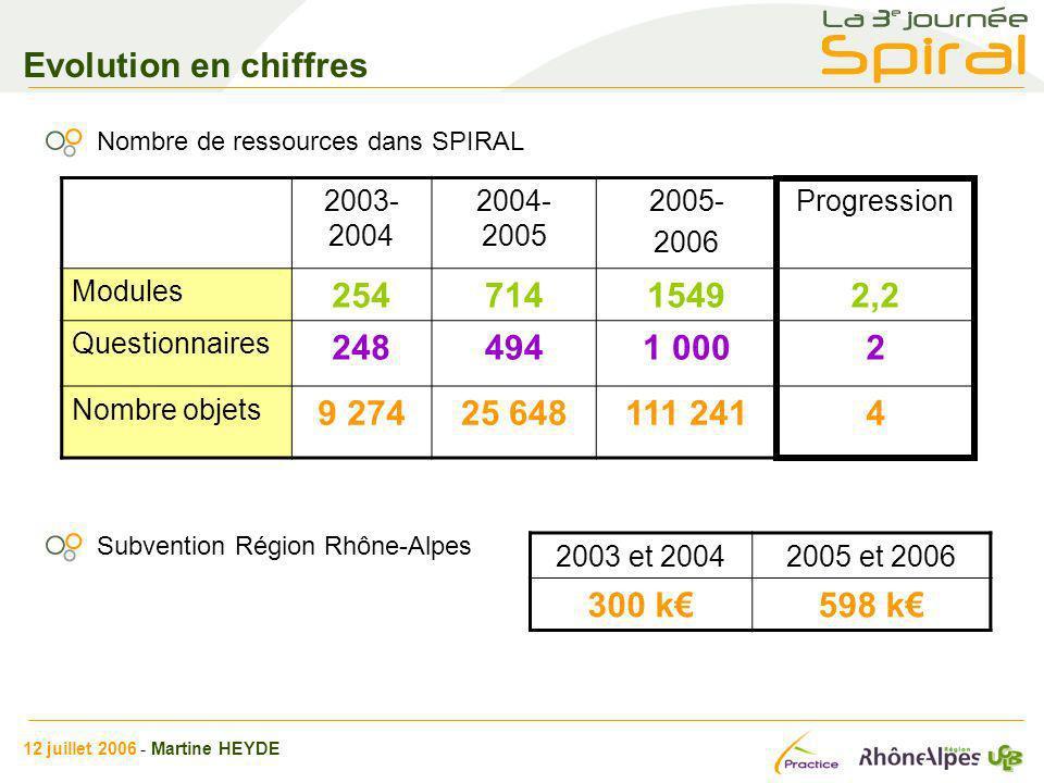 Evolution en chiffres Nombre de ressources dans SPIRAL 2003- 2004 2004- 2005 2005- 2006 Progression Modules 25471415492,2 Questionnaires 2484941 0002