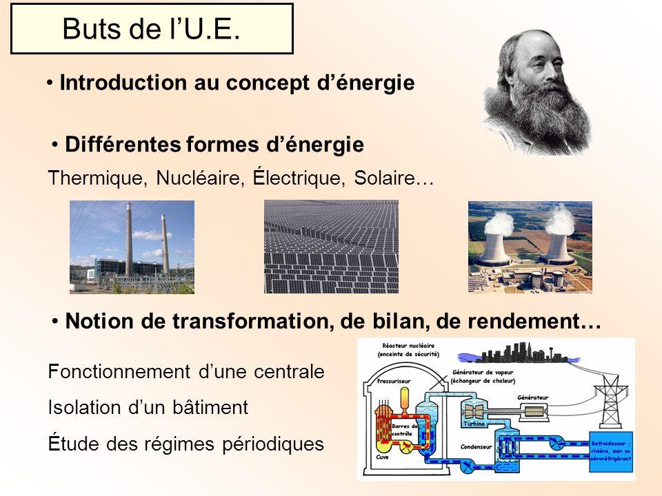 Aspect économique Estimation de la consommation Coût de lénergie Problématique de lÉnergie dans la société Buts de lU.E.