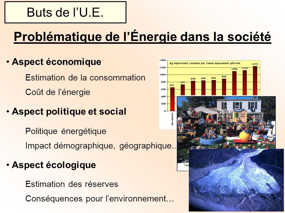 Aspect économique Estimation de la consommation Coût de lénergie Problématique de lÉnergie dans la société Buts de lU.E. Aspect politique et social Po