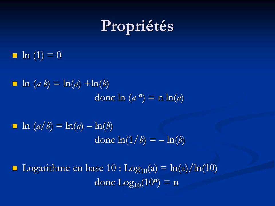 Propriétés ln (1) = 0 ln (1) = 0 ln (a b) = ln(a) +ln(b) ln (a b) = ln(a) +ln(b) donc ln (a n ) = n ln(a) ln (a/b) = ln(a) – ln(b) ln (a/b) = ln(a) –