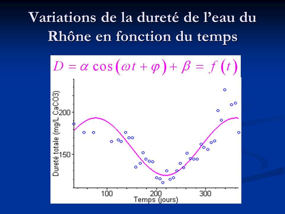 Variations de la dureté de leau du Rhône en fonction du temps