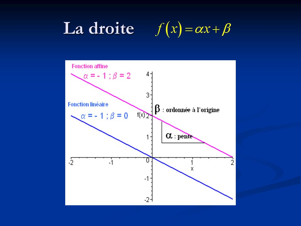 E.Variations : F.Concavité : G.Asymptotes H.Graphe Étude de la fonction f (x) = x m A.D f B.Symétrie C.Points particuliers D.Limites - Continuité