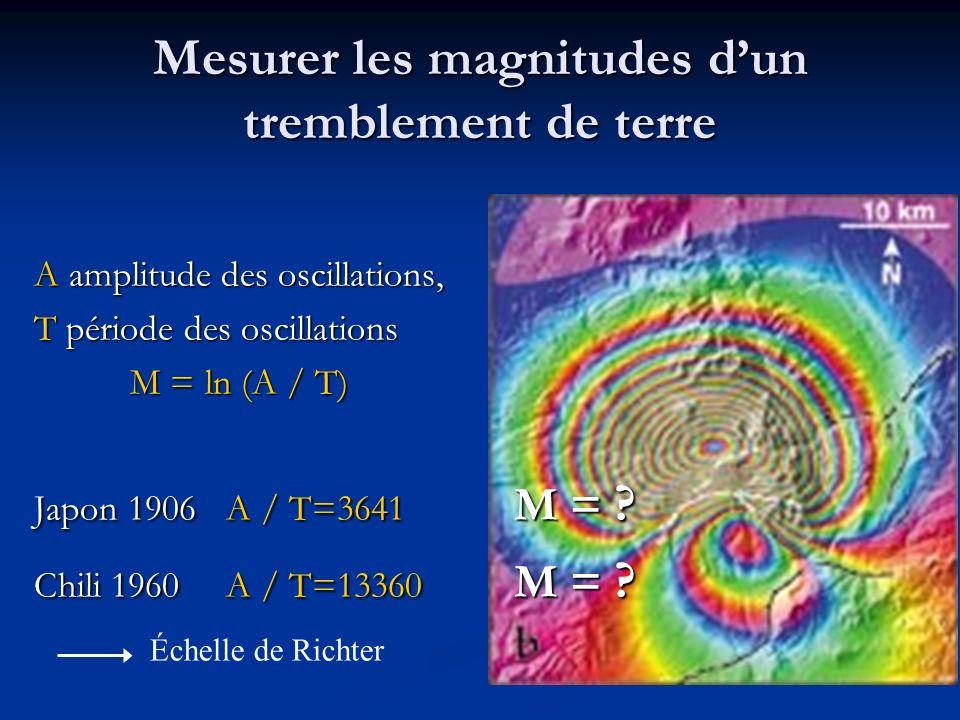 Mesurer les magnitudes dun tremblement de terre A amplitude des oscillations, T période des oscillations M = ln (A / T) Japon 1906 A / T=3641 M = ? Ch